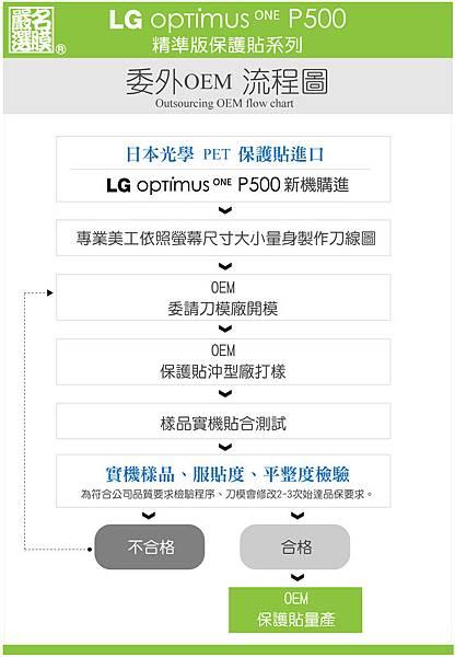 LG Optimus One P500 精準版螢幕保護貼 5.jpg