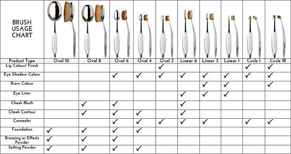 artis+brush+usage+chart