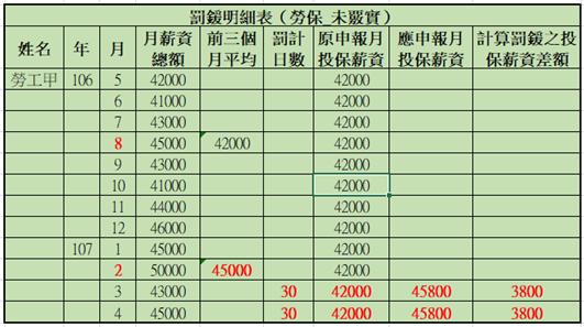 20180518勞保罰鍰01