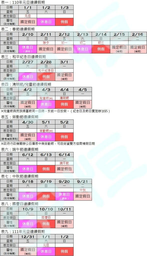20210115 2021年度連續假期屬性圖表分析