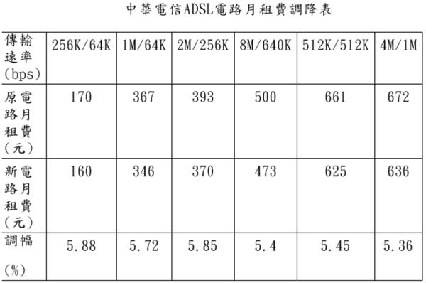 中華電信-線路費最新公告