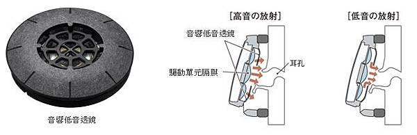 音響低音透鏡