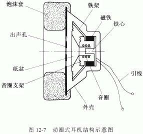 動圈式耳機構造