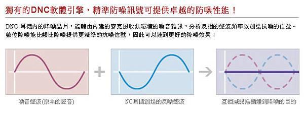 MDR-1RNCMK2 數位降噪原理.jpg