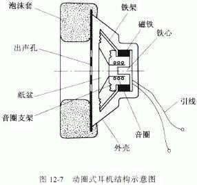 動圈式耳機構造.jpg