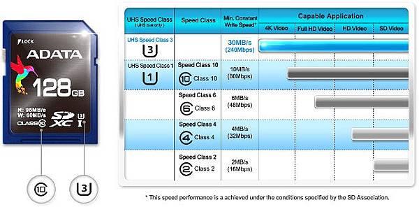 ADATA SD Speed Class.jpg