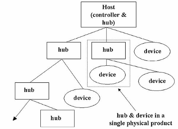 USB Tiered Star Topology.png