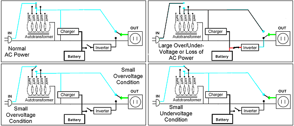 Line-Interactive_UPS_Diagram.PNG