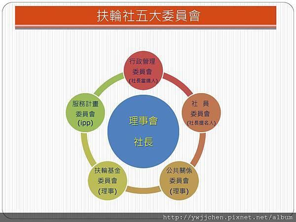 2014-1211扶輪五大委員會_頁面_2
