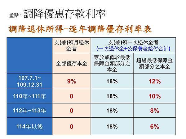退休公教人員退休所得重審說明_頁面_02.jpg