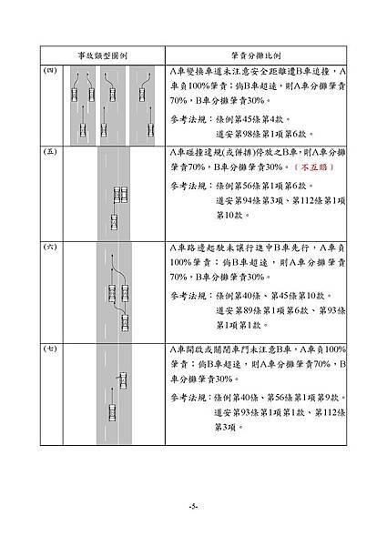 1.3_1同業汽車肇責分攤處理原則_頁面_07.jpg