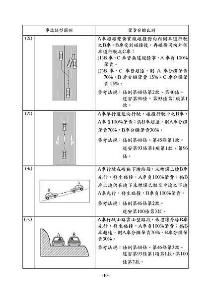 1.3_1同業汽車肇責分攤處理原則_頁面_12.jpg