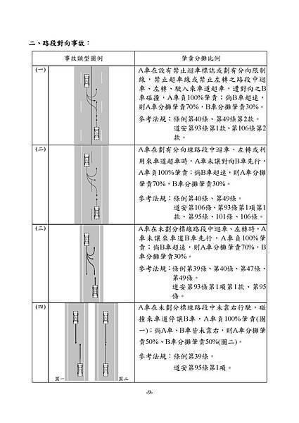 1.3_1同業汽車肇責分攤處理原則_頁面_11.jpg