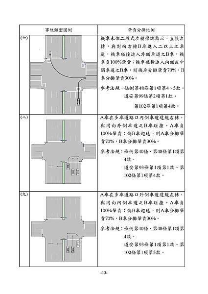 1.3_1同業汽車肇責分攤處理原則_頁面_15.jpg