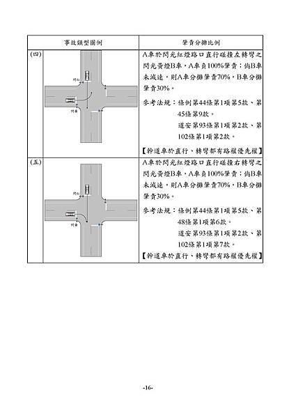 1.3_1同業汽車肇責分攤處理原則_頁面_18.jpg