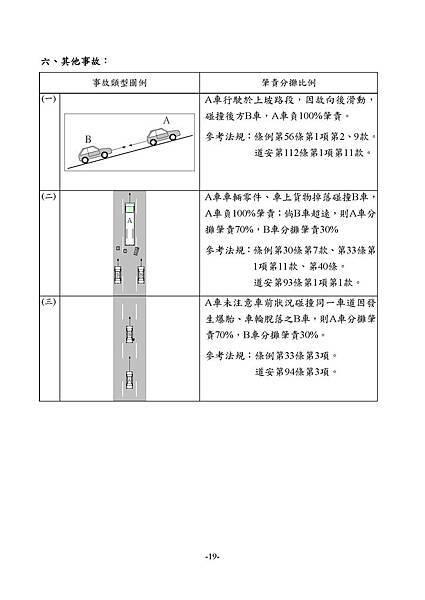 1.3_1同業汽車肇責分攤處理原則_頁面_21.jpg