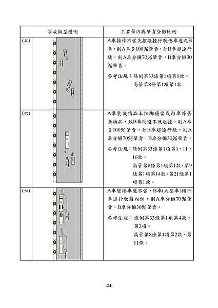 1.3_1同業汽車肇責分攤處理原則_頁面_26.jpg