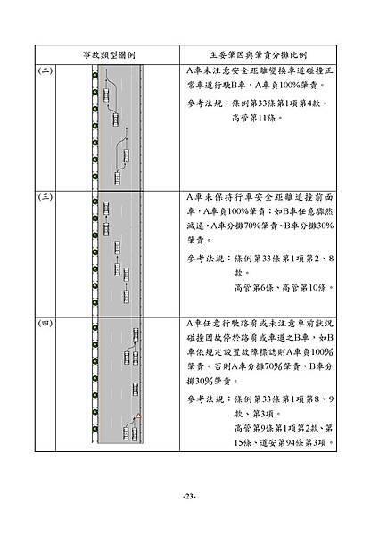 1.3_1同業汽車肇責分攤處理原則_頁面_25.jpg