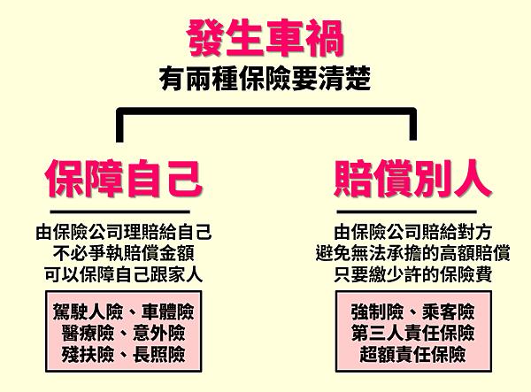 交通事故(車禍)保險理賠範圍_頁面_3.jpg