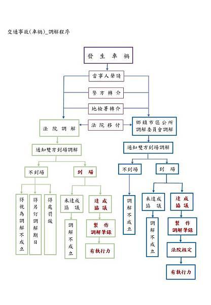 交通事故(車禍)_調解程序.jpg