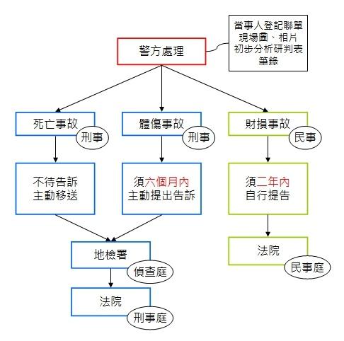 交通事故(車禍)_警方處理流程.jpg