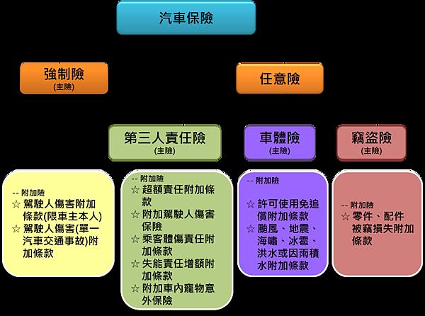 交通事故(車禍)_保險保障的項目區別(賠不賠)01.jpg