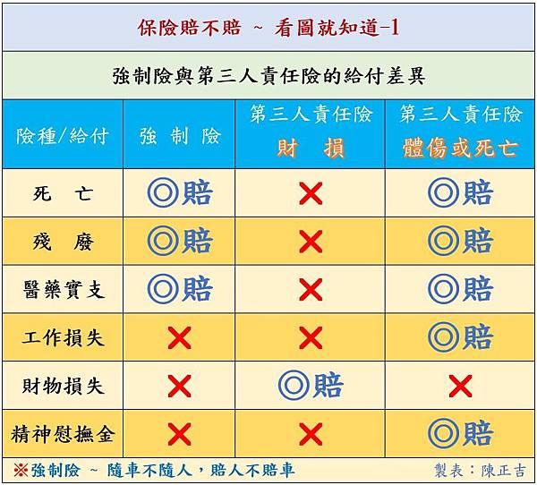交通事故(車禍)_保險保障的項目區別(賠不賠)03.jpg
