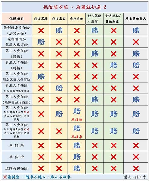 交通事故(車禍)_保險保障的項目區別(賠不賠)04.jpg