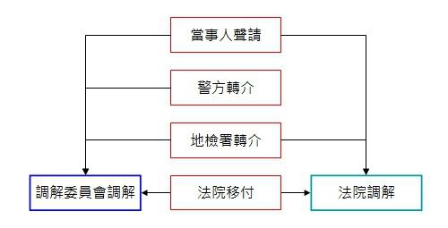 交通事故(車禍)_調解程序-01.jpg