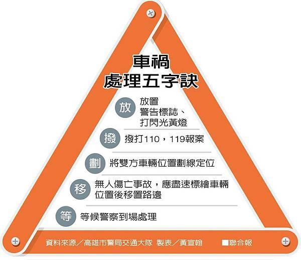 交通事故(車禍)_處理5步驟(橫4).jpg