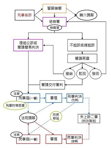 交通事故(車禍)_訴訟程序1.jpg