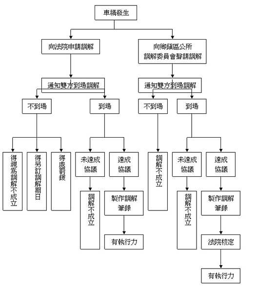 交通事故(車禍)_調解程序-02.jpg