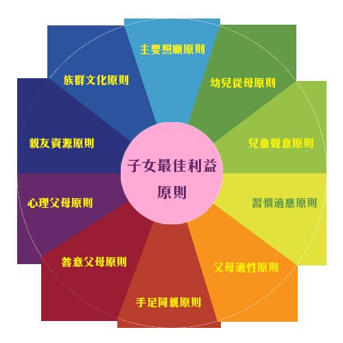子女最佳利益原則(圓圖).png