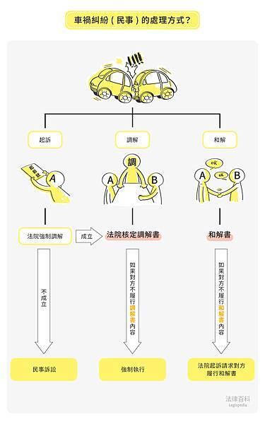 交通事故(車禍)_B01-1 車禍應如何和解或調解.jpg