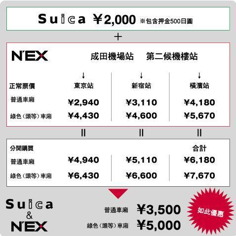 Suica NEX 3.JPG
