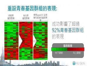 基因群組表現ageloc.jpg