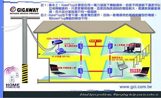 GigaWay產品使用示意圖