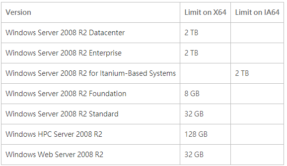 2008R2Memory limit