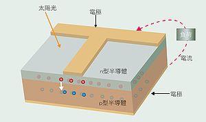 太陽能電池內部