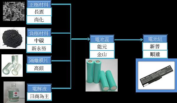 鋰電池流程圖