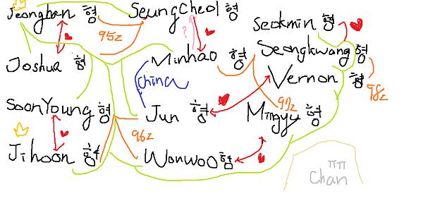 seventeen複雜的關係.png