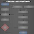 瑟多納釋放法細部處理流程圖