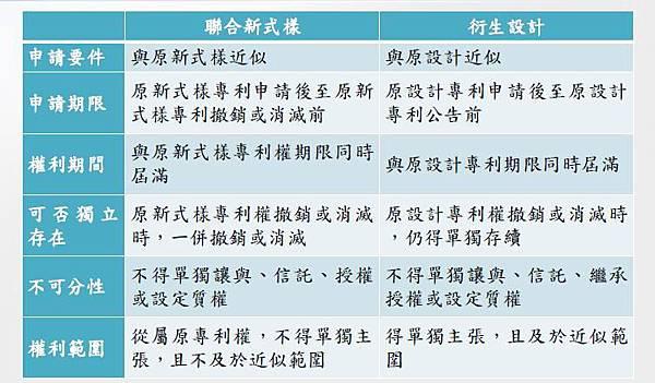 新修正「設計專利」簡介 實習律師陳映青(文章用圖)
