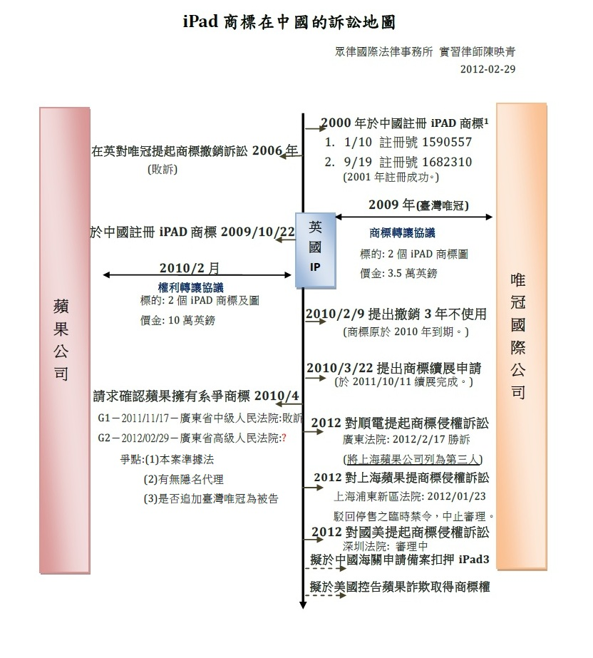 iPad商標在中國的訴訟地圖 實習律師陳映青20120229 (附圖)
