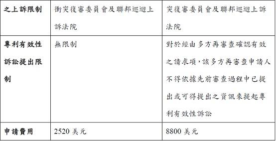 2012-05-10--林昱礽--以美國專利再審查平衡訴訟風險-再審查簡介T4