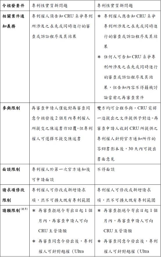 2012-05-10--林昱礽--以美國專利再審查平衡訴訟風險-再審查簡介T2