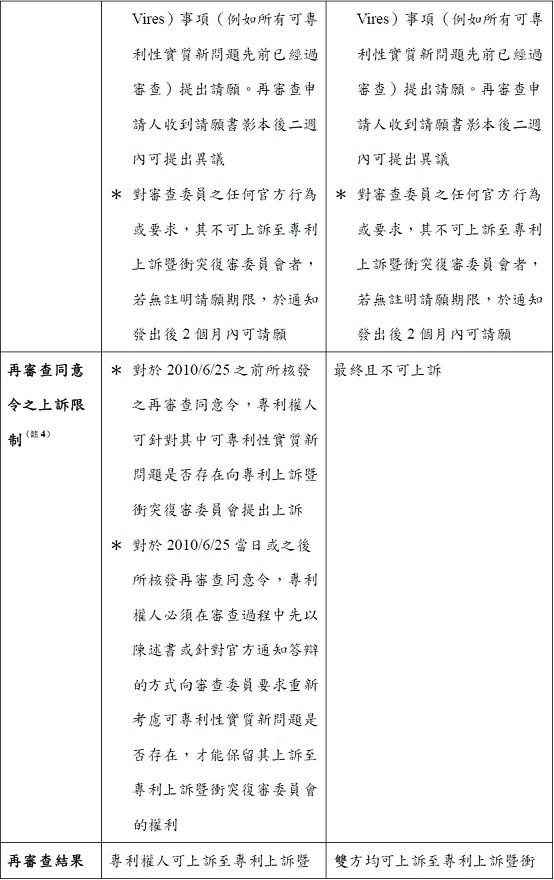 2012-05-10--林昱礽--以美國專利再審查平衡訴訟風險-再審查簡介T3