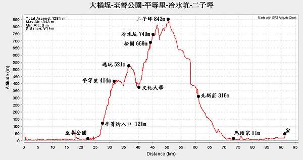 高度曲線.jpg