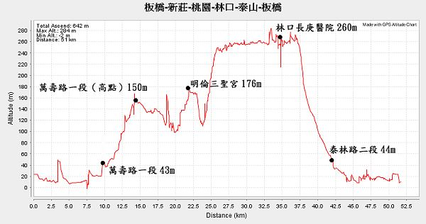 高度曲線圖.jpg