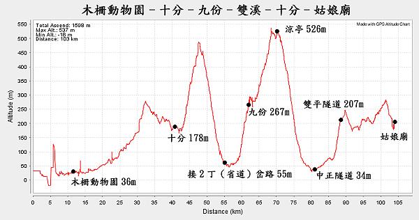 高度曲線.png